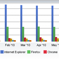 Internet Explorer - Mozila Firefox - Google Chrome
