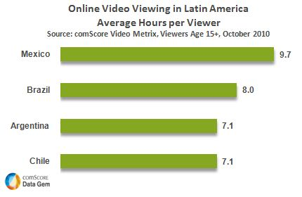 comScore - Online video viewing in Latin America