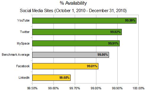 AlertSite SocialMedia Q4 Availability