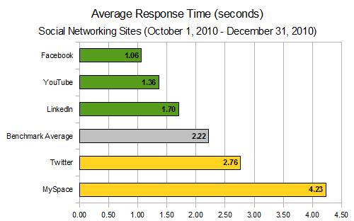 AlertSite SocialMedia Q4 Avg Response Times
