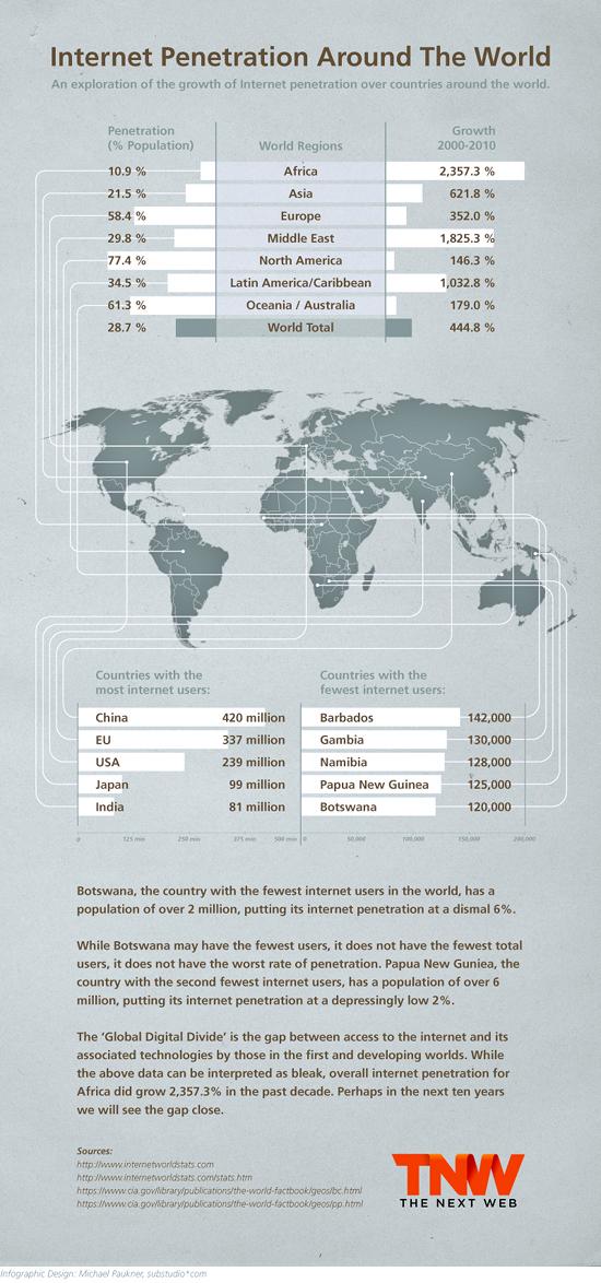 TNW - Internet Penetration