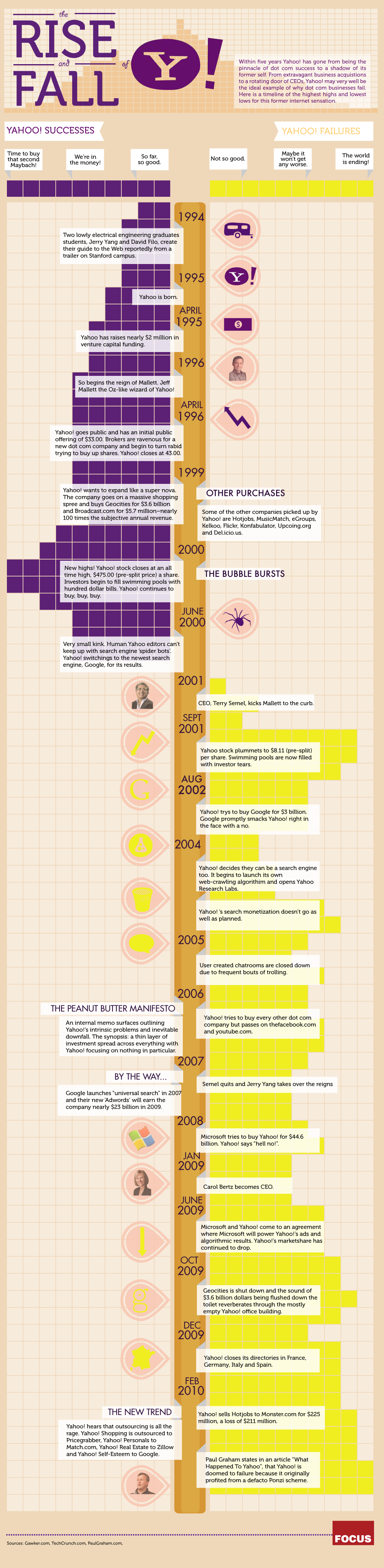 Focus: The rise and fall of Yahoo!