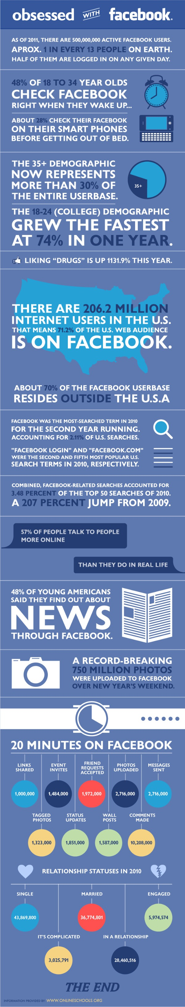 OnlineSchools.org - Obsessed With Facebook