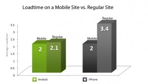 iPhone Vs Android - Blaze.io