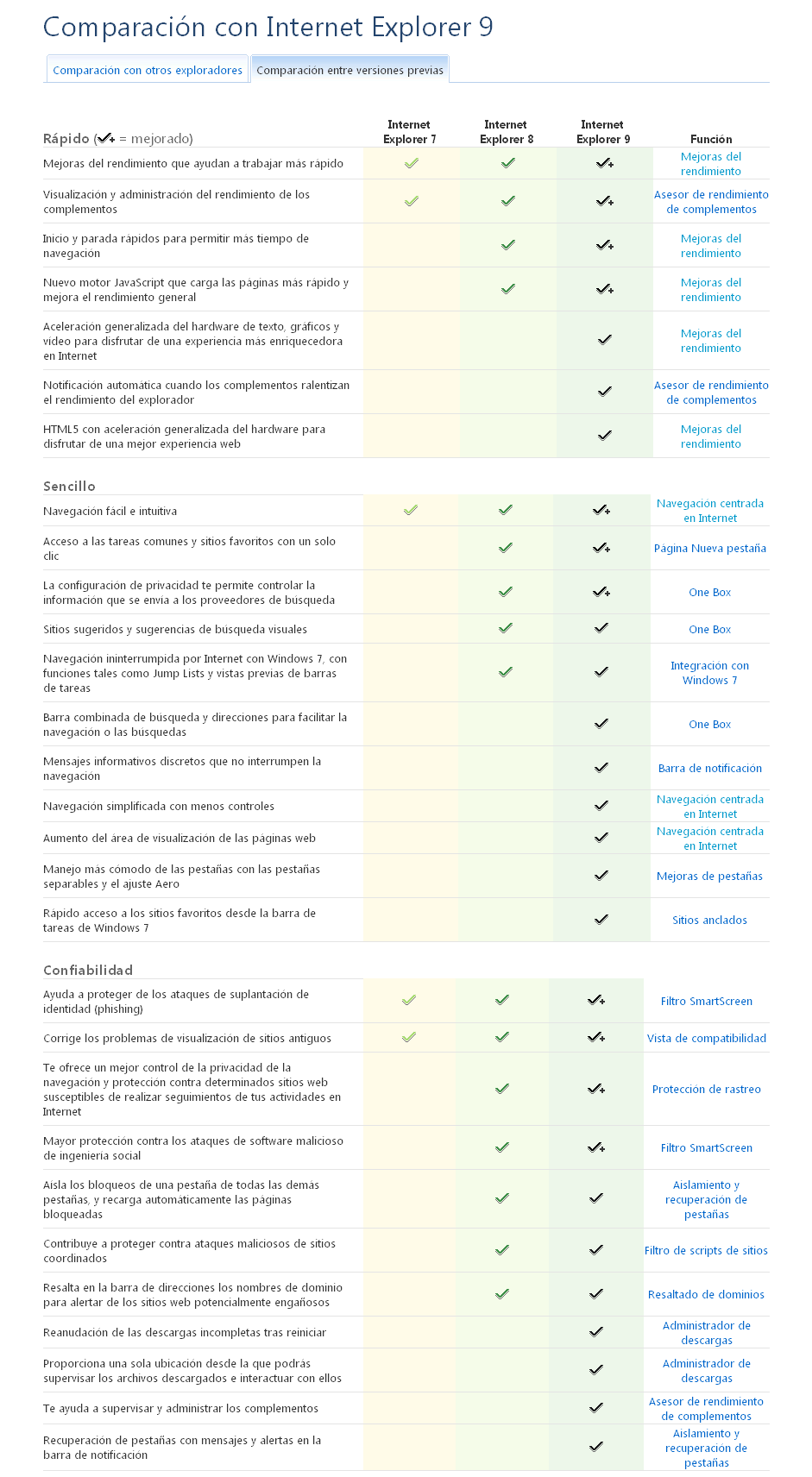 Captura de pantalla: Comparación con Internet Explorer 9 - http://windows.microsoft.com/es-ES/internet-explorer/products/ie-9/compare-browsers