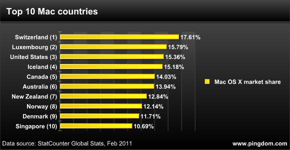 Pigdom - Top 10 Mac countries