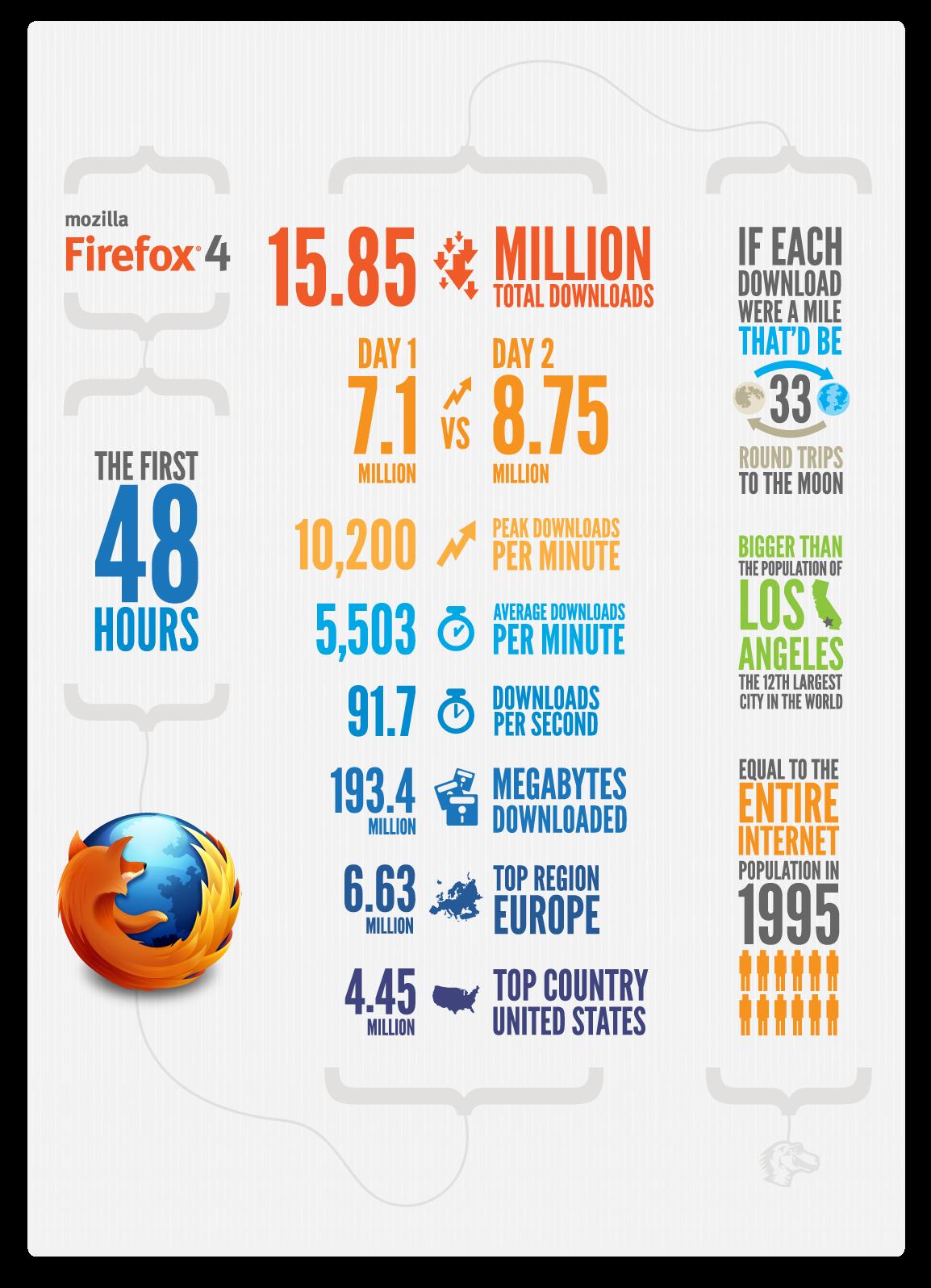 Infografía - Primeras 48 horas de Firefox 4