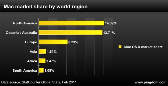 Pingdom - Mac Market Share by World Region