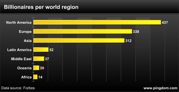 Millonarios por region