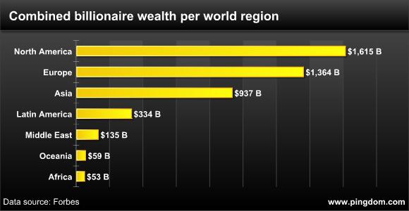 Millonarios por region - Fortuna