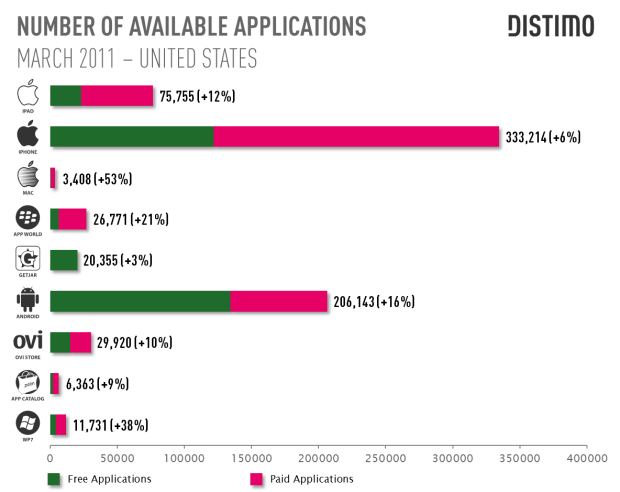 DISTIMO - NUMBER OF AVAILABLE APPLICATIONS