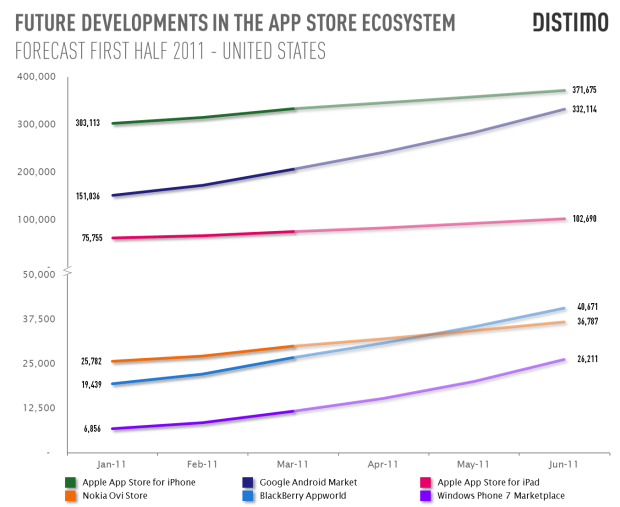 DISTIMO - FUTURE DEVELOPMENTS IN THE APP STORE ECOSYSTEM