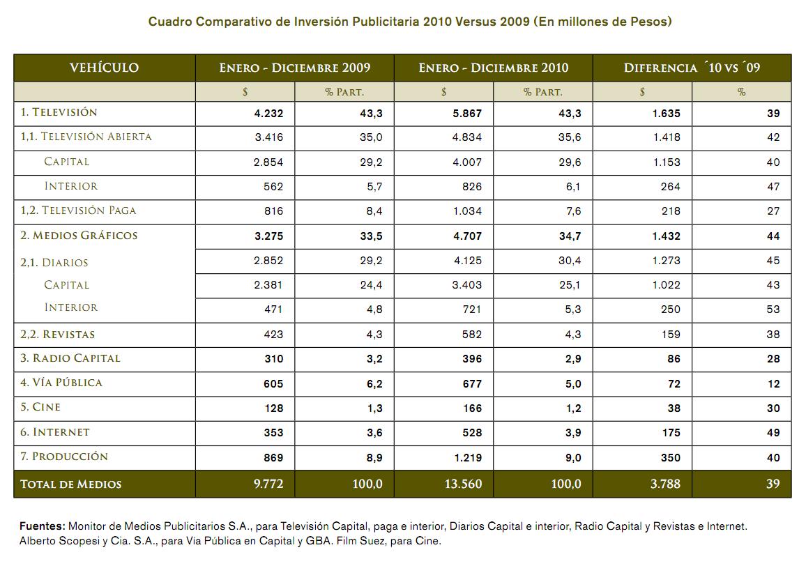 Cuadro Comparativo de Inversión Publicitaria 2010 Versus 2009 (En millones de Pesos)