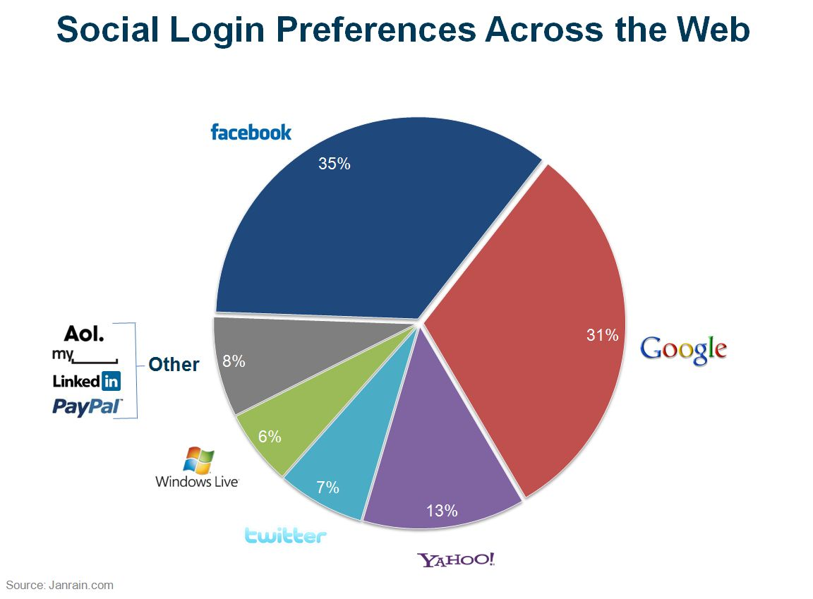 Preferencias de Login Social