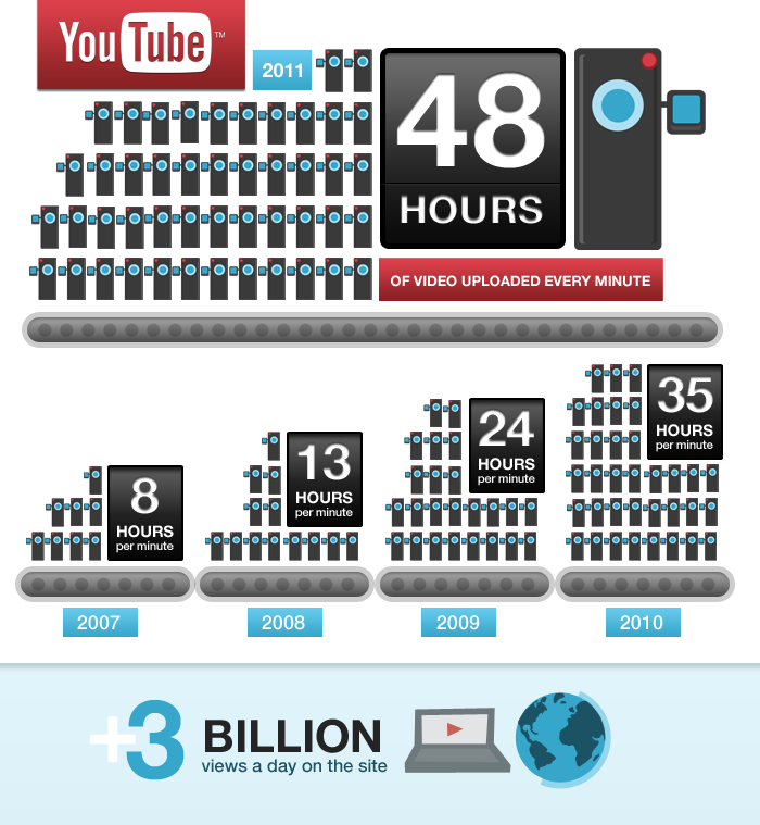 YouTube - Infographic