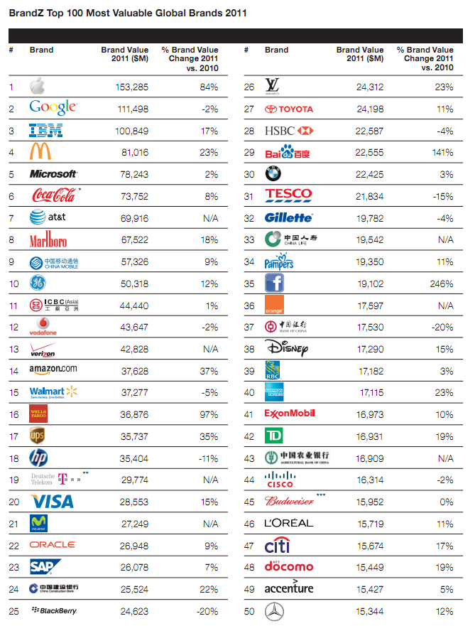 Captura de pantalla - BrandZ Top 100 Most Valuable Global Brands 2011
