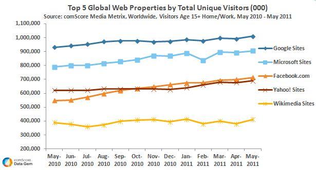 Google-Sites-1-Billion_May-2011