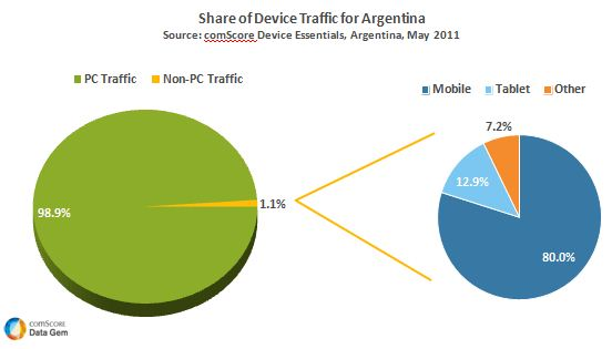 Argentina-Device-Essentials