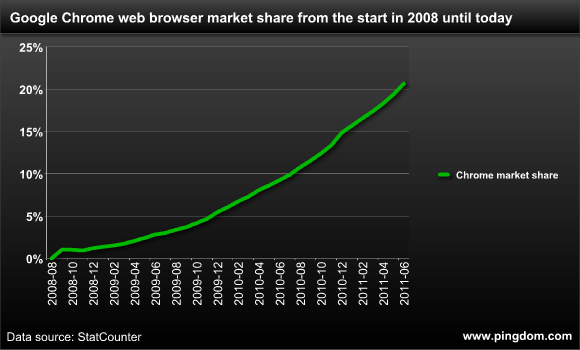 chrome-marketshare