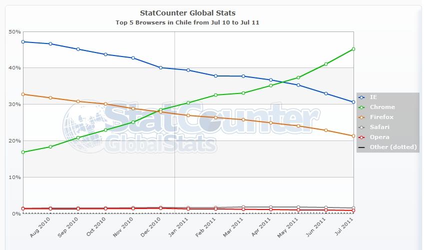 StatCounter - Navegadores en Chile