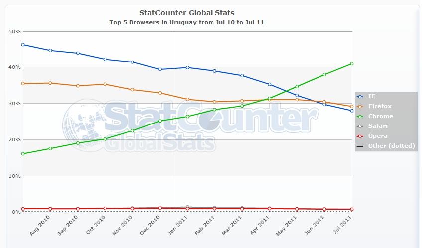 StatCounter - Navegadores en Uruguay