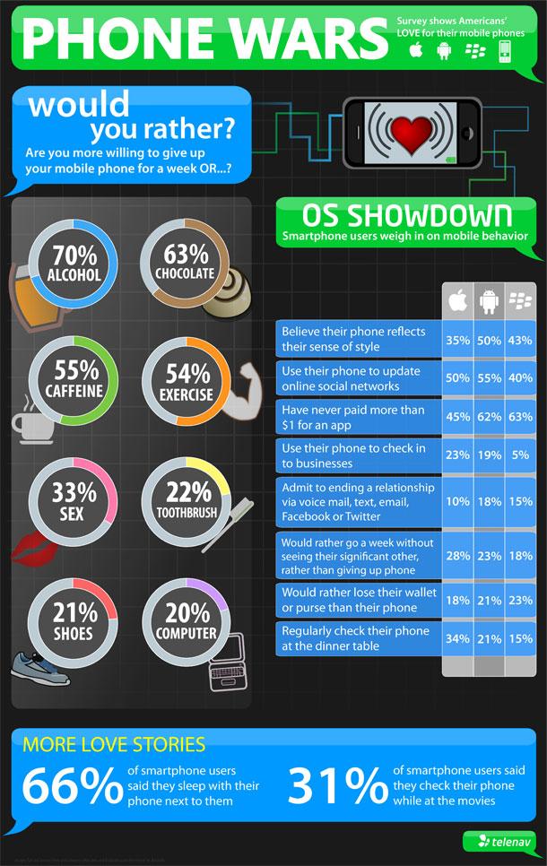 Infographic - Smartphones addiction