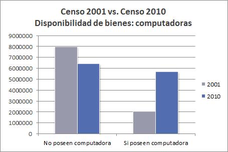 Censo 2001 vs. Censo 2010 - Computadoras por hogar