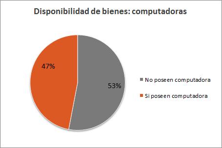 Censo Nacional de Población 2010 - Computadoras por hogar