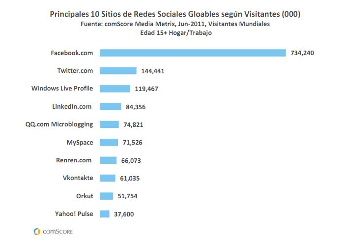 comScore: usuarios globales de redes sociales