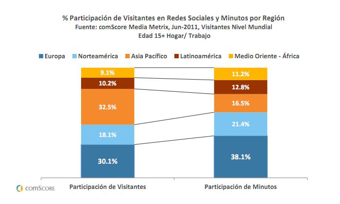 comScore - Participación en redes sociales por región