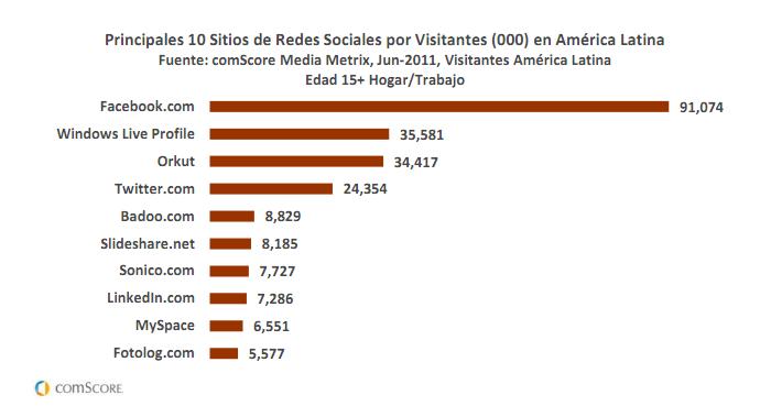 comscore - Preferencia de redes sociales en América Latina