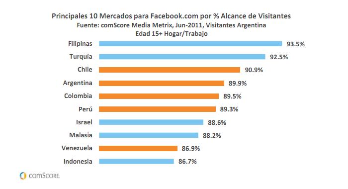 comScore - Penetración de Facebook en el mundo