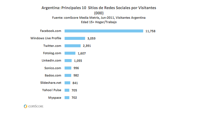 comScore - Redes Sociales en Argentina