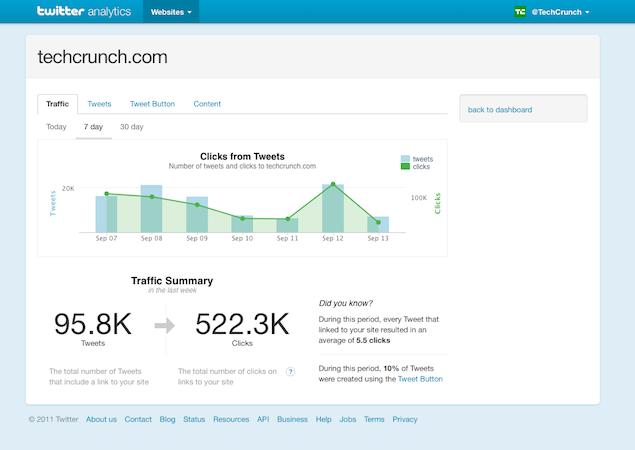 Twitter Web Analytics - Captura