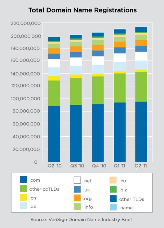Verisign - Dominios por año