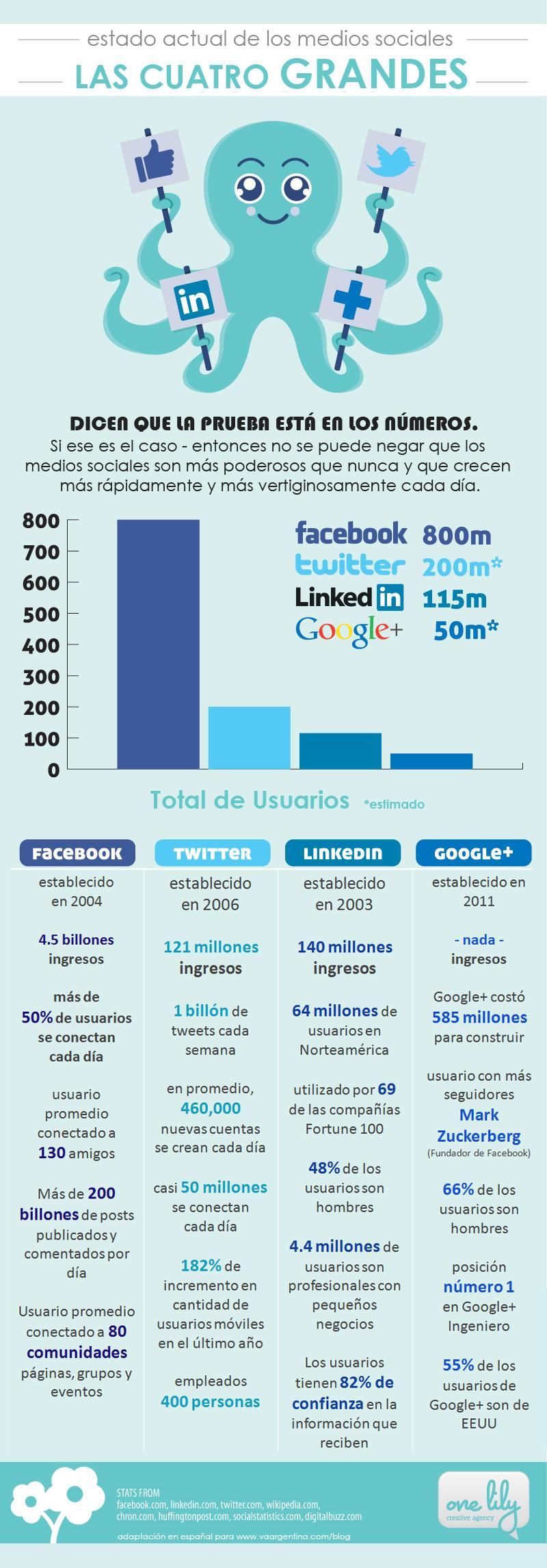 El estado de los medios sociales
