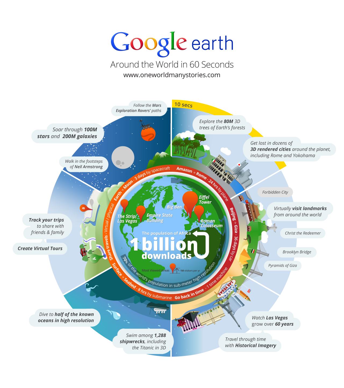 Google Earth - Infografía
