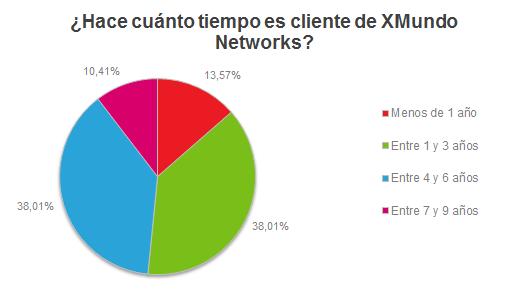 ¿Hace cuánto tiempo es cliente de XMundo Networks?