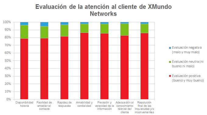 Evaluación de la atención al cliente de XMundo Networks