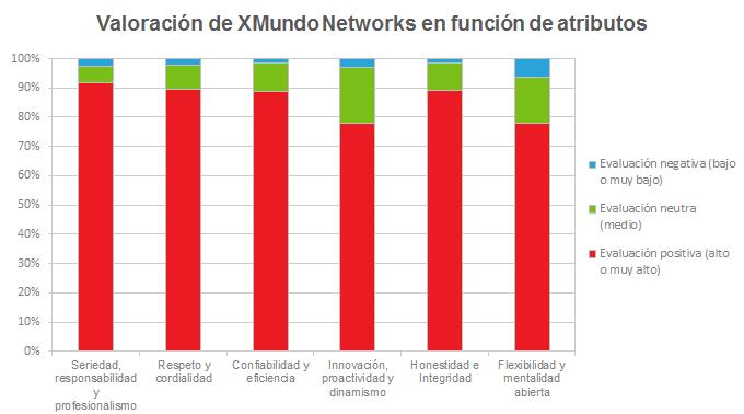 Valoración de XMundo Networks en función de atributos