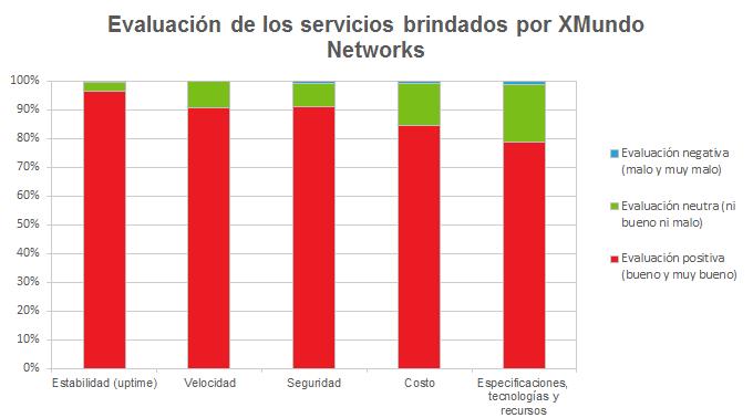 Evaluación de los servicios brindados por XMundo Networks