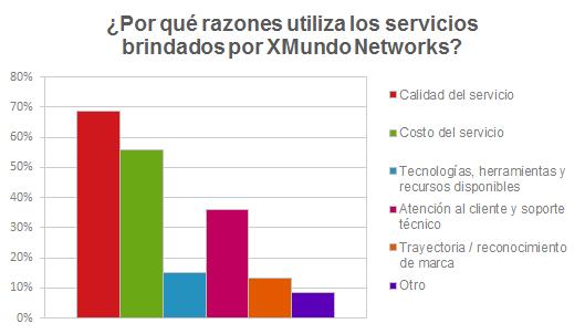 ¿Por qué razones utiliza los servicios brindados por XMundo Networks?