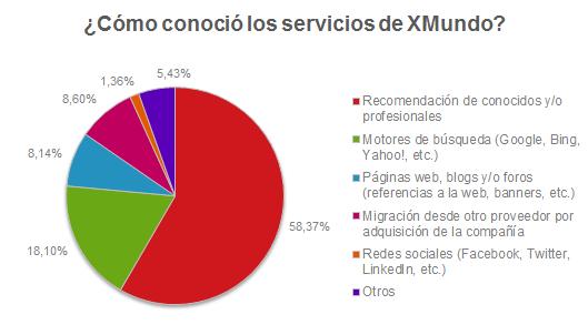 ¿Cómo conoció los servicios de XMundo?