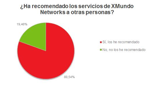 ¿Ha recomendado los servicios de XMundo Networks a otras personas?