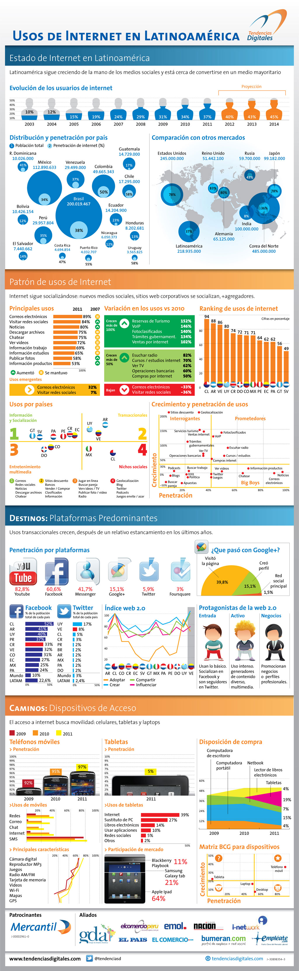 Infografía: Usos de Internet en Lationamérica (Fuente: Tendencias Digitales)